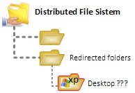 DFS Desktop refresh